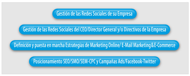 Servicios especializados en SEO & Social Media & Marketing Digital